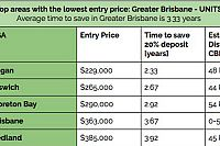 Central Brisbane pipped as SE Qld's most expensive place to buy a unit…!!